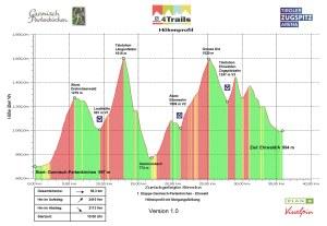 S4T 2013 1.Etappe Garmisch Ehrwald Version 1.0
