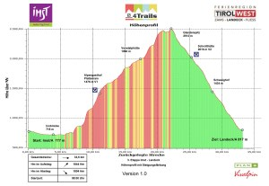 S4T 2013 3.Etappe Imst Landeck Version 1.0
